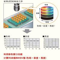 机器视觉检查LED的HSV色彩空间应用案例